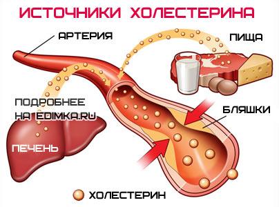 как снизить холестерин в крови народные средства